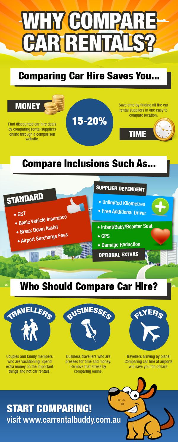 Compare Car Hire